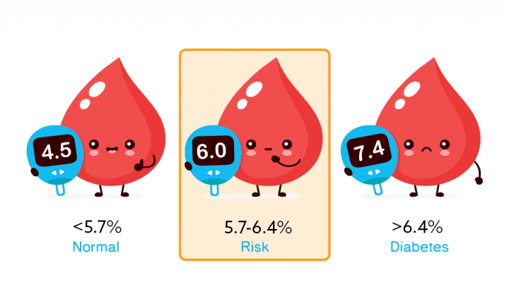 Blood drops with blood glucose ranges